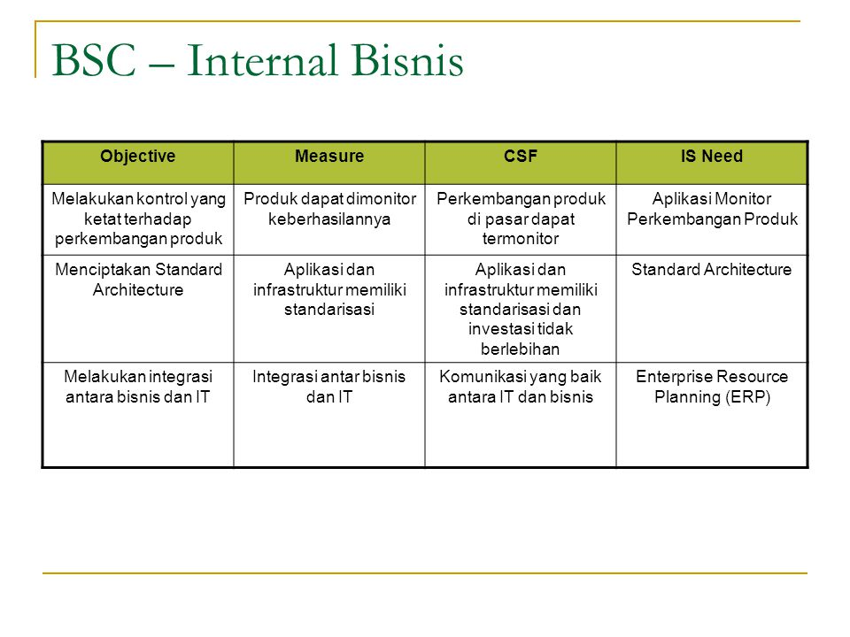 BSC – Internal Bisnis Objective Measure CSF IS Need
