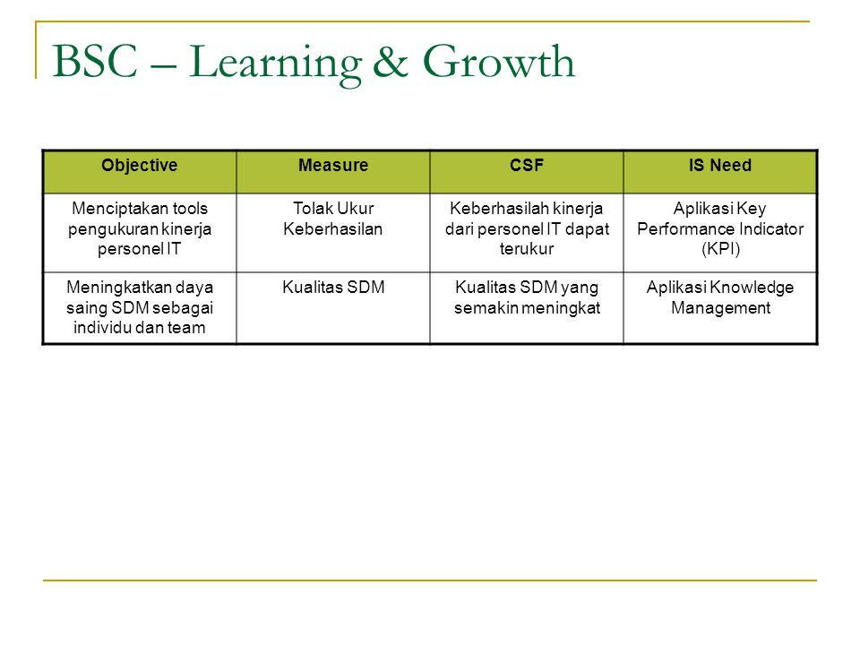 BSC – Learning & Growth Objective Measure CSF IS Need