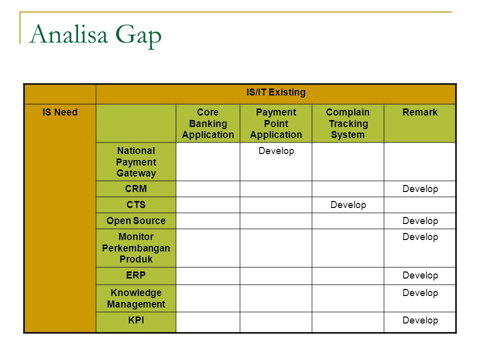Analisa Gap IS/IT Existing IS Need Core Banking Application