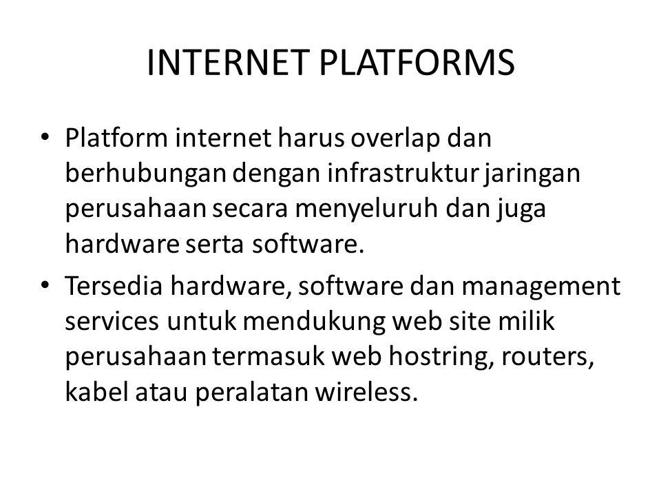 INTERNET PLATFORMS