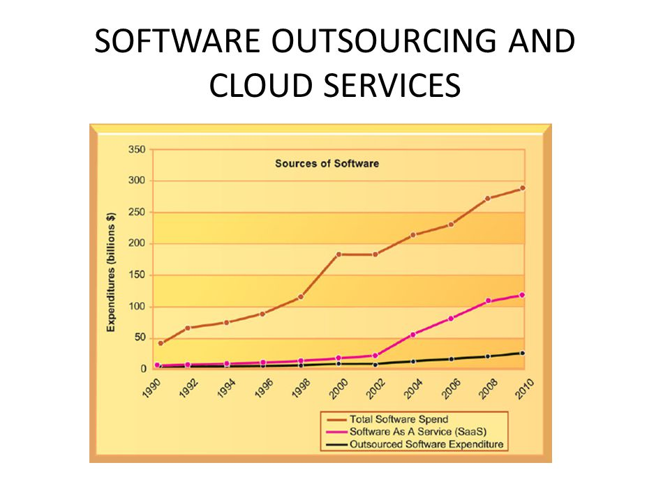 SOFTWARE OUTSOURCING AND CLOUD SERVICES