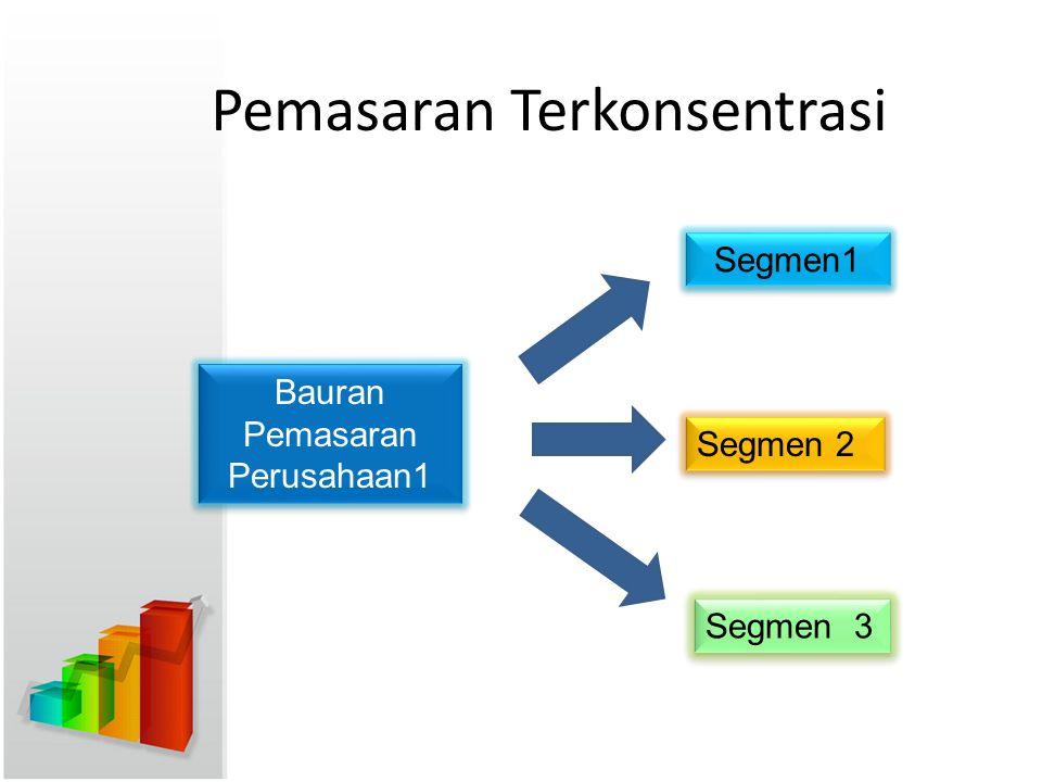 Pemasaran Terkonsentrasi