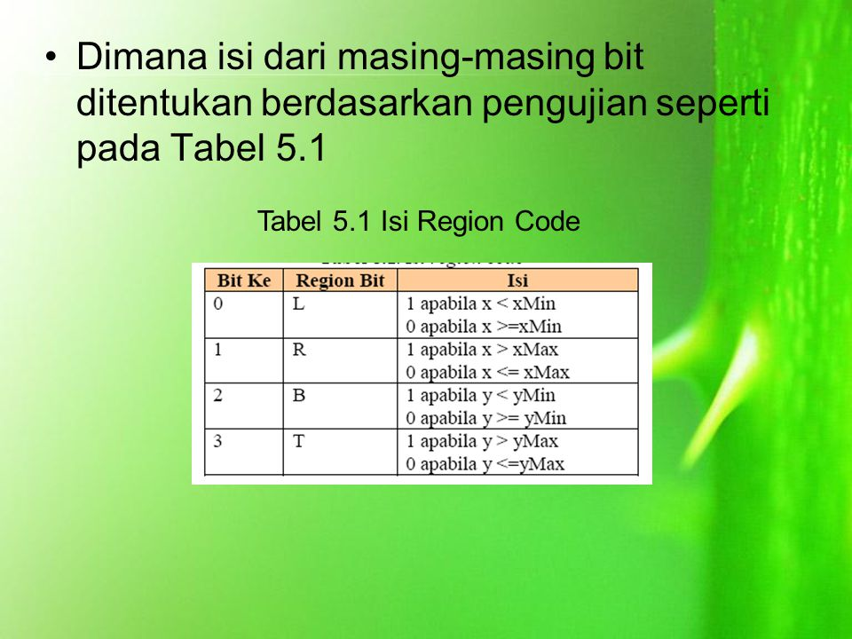 Dimana isi dari masing-masing bit ditentukan berdasarkan pengujian seperti pada Tabel 5.1