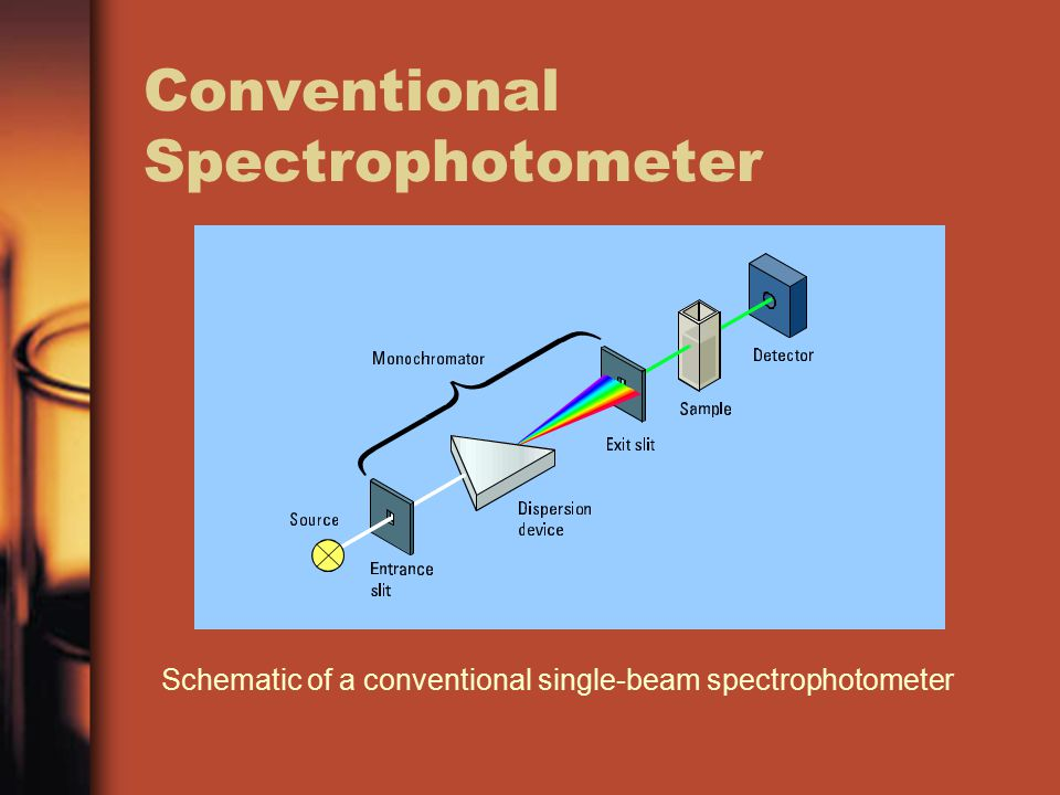 Conventional Spectrophotometer