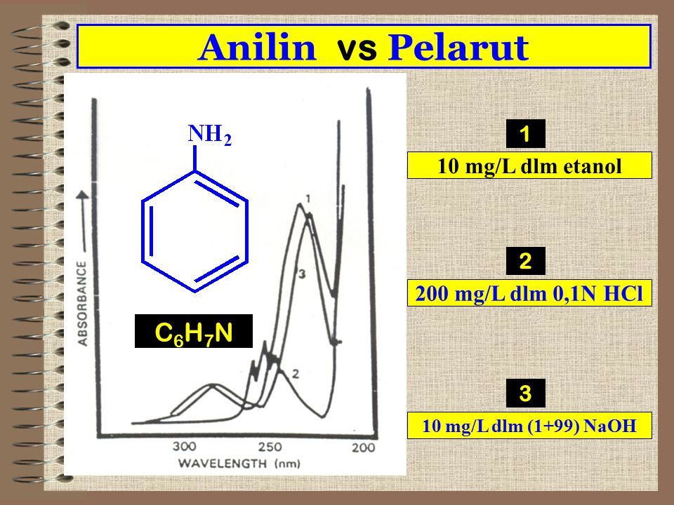 Anilin vs Pelarut C6H7N 1 10 mg/L dlm etanol 2 200 mg/L dlm 0,1N HCl 3