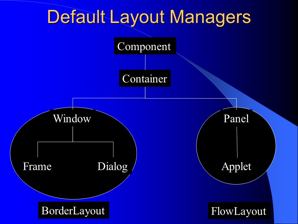 Default Layout Managers