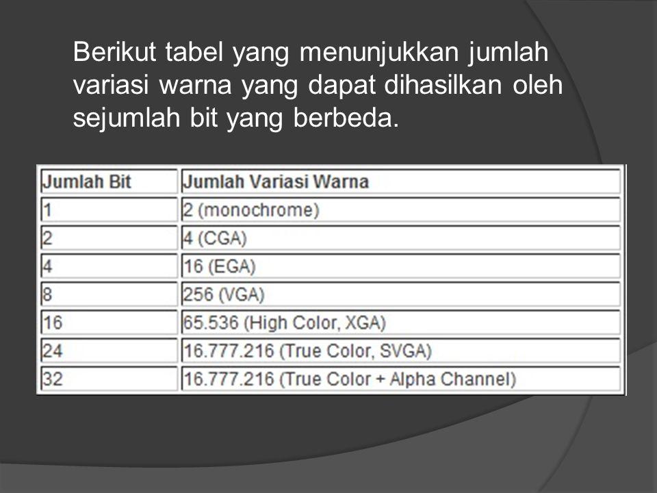 Berikut tabel yang menunjukkan jumlah variasi warna yang dapat dihasilkan oleh sejumlah bit yang berbeda.