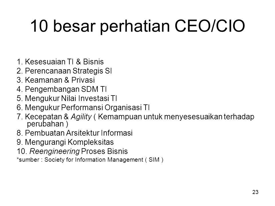 10 besar perhatian CEO/CIO