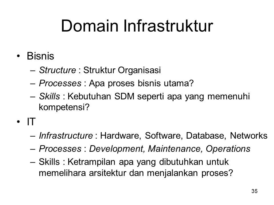 Domain Infrastruktur Bisnis IT Structure : Struktur Organisasi