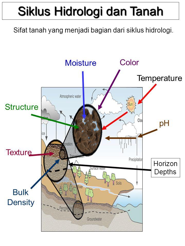 Siklus Hidrologi dan Tanah