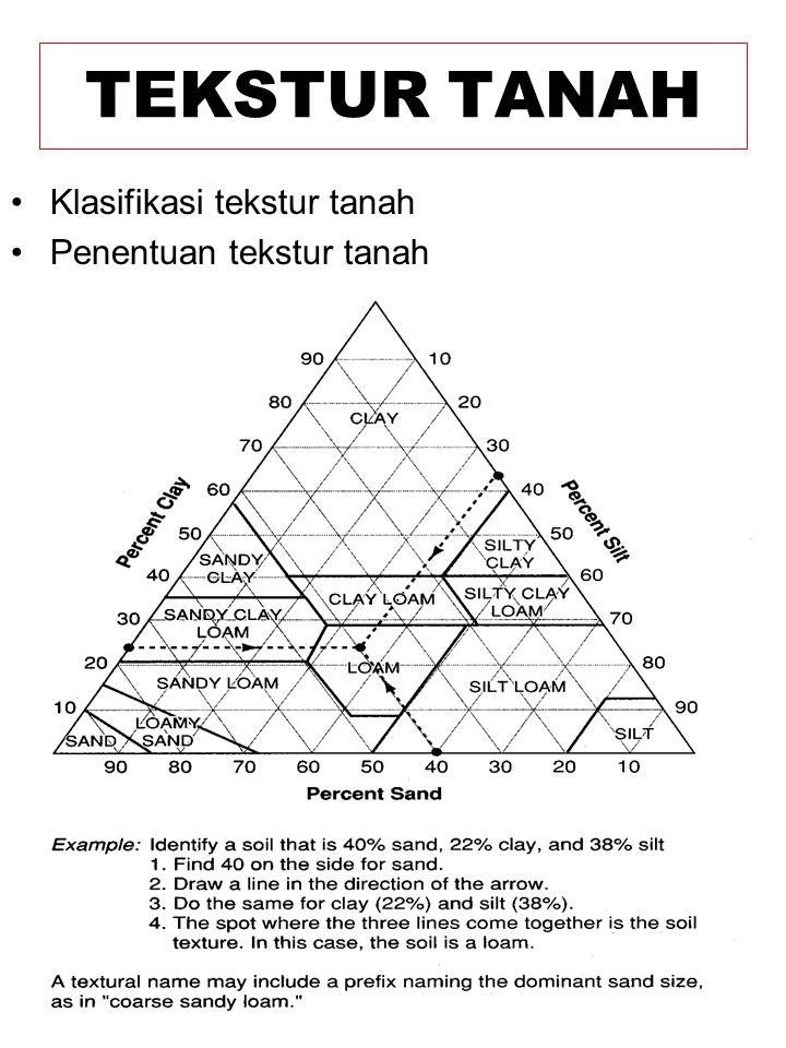 TEKSTUR TANAH Klasifikasi tekstur tanah Penentuan tekstur tanah