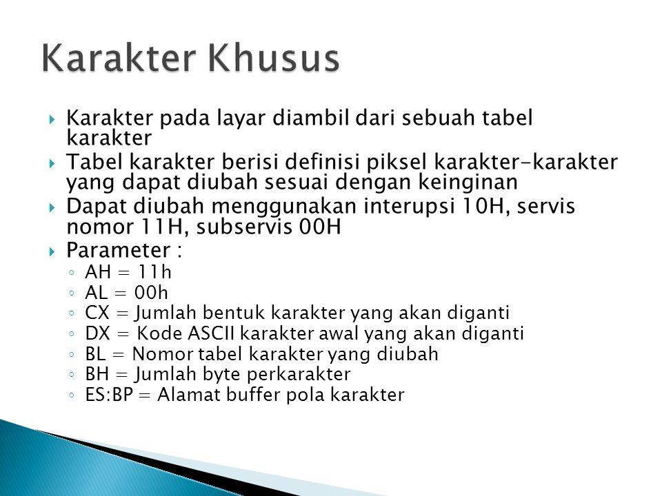 Karakter Khusus Karakter pada layar diambil dari sebuah tabel karakter