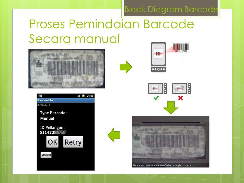 Proses Pemindaian Barcode Secara manual