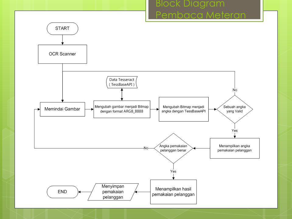 Block Diagram Pembaca Meteran