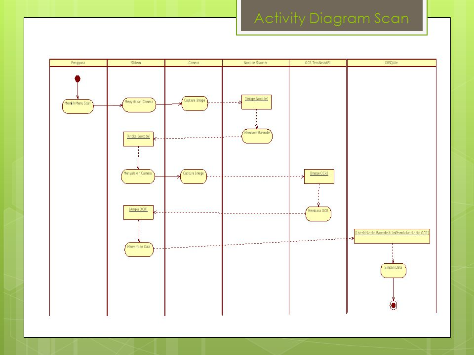 Activity Diagram Scan