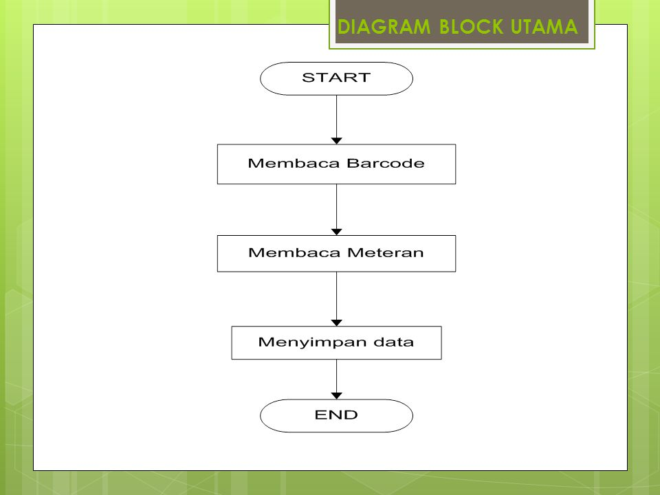 DIAGRAM BLOCK UTAMA