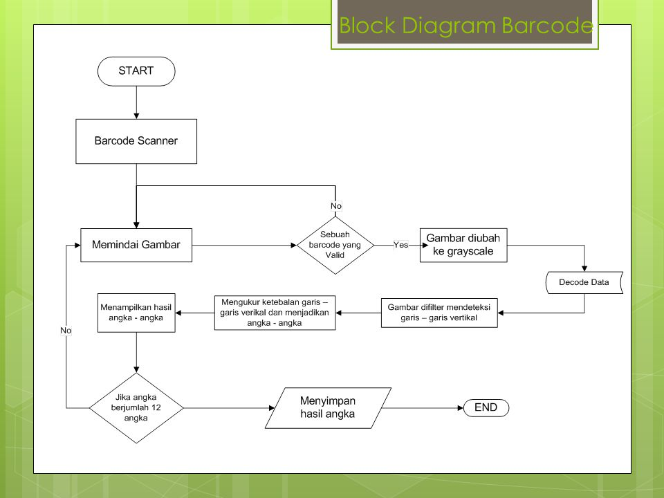 Block Diagram Barcode
