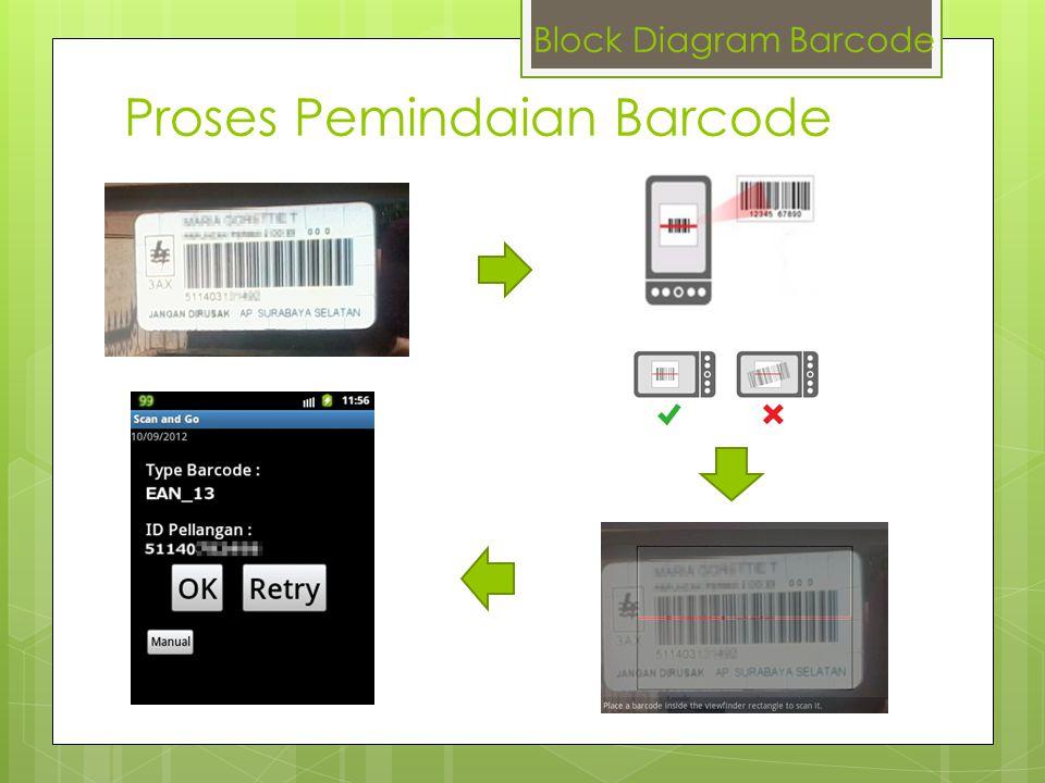 Proses Pemindaian Barcode