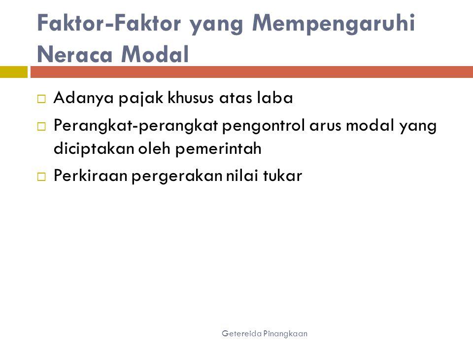 Faktor-Faktor yang Mempengaruhi Neraca Modal