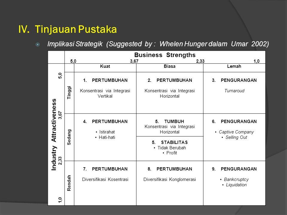 IV. Tinjauan Pustaka Implikasi Strategik (Suggested by : Whelen Hunger dalam Umar 2002) Business Strengths.