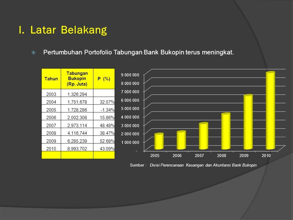 I. Latar Belakang Pertumbuhan Portofolio Tabungan Bank Bukopin terus meningkat. Tahun. Tabungan.