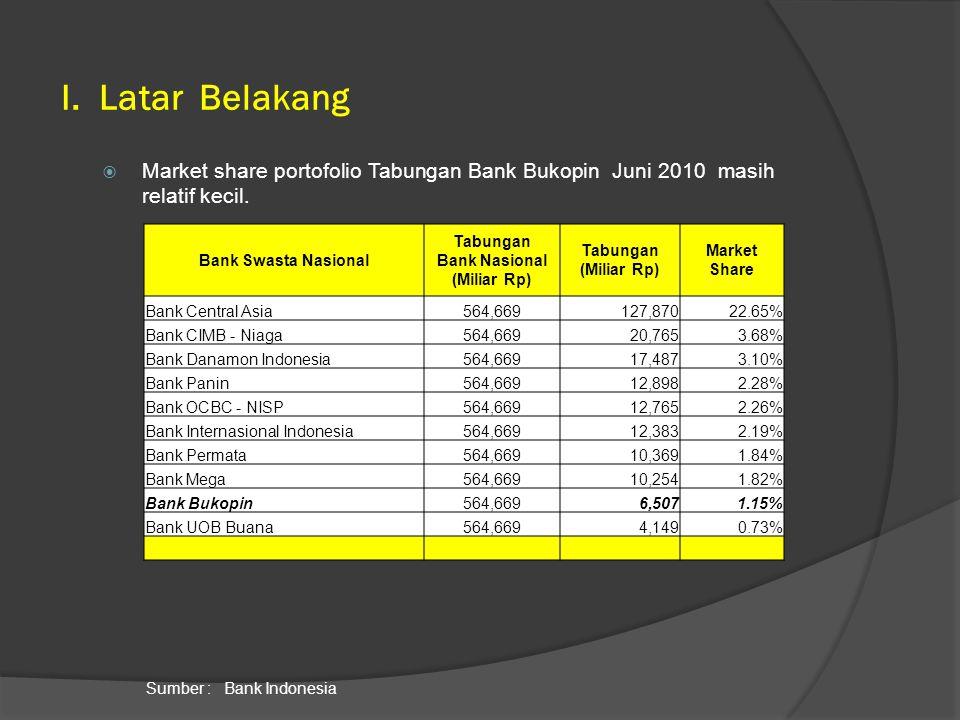 Bank Nasional (Miliar Rp)
