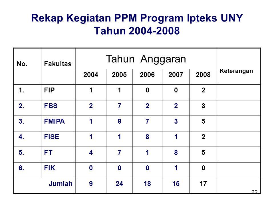 Rekap Kegiatan PPM Program Ipteks UNY Tahun 2004-2008
