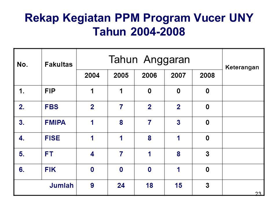 Rekap Kegiatan PPM Program Vucer UNY Tahun 2004-2008