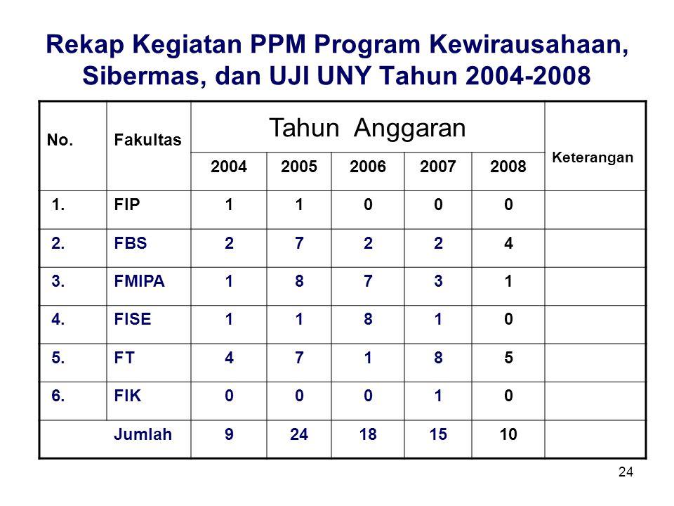 Rekap Kegiatan PPM Program Kewirausahaan, Sibermas, dan UJI UNY Tahun 2004-2008