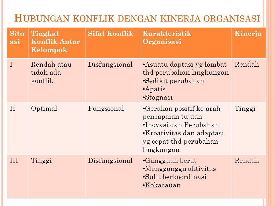 Hubungan konflik dengan kinerja organisasi