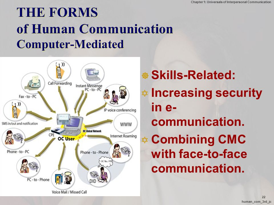 THE FORMS of Human Communication Computer-Mediated