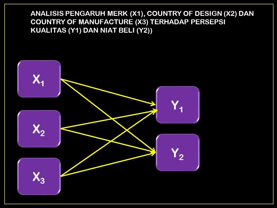 ANALISIS PENGARUH MERK (X1), COUNTRY OF DESIGN (X2) DAN COUNTRY OF MANUFACTURE (X3) TERHADAP PERSEPSI KUALITAS (Y1) DAN NIAT BELI (Y2))