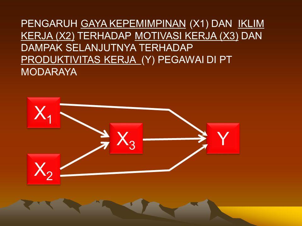 PENGARUH GAYA KEPEMIMPINAN (X1) DAN IKLIM KERJA (X2) TERHADAP MOTIVASI KERJA (X3) DAN DAMPAK SELANJUTNYA TERHADAP PRODUKTIVITAS KERJA (Y) PEGAWAI DI PT MODARAYA