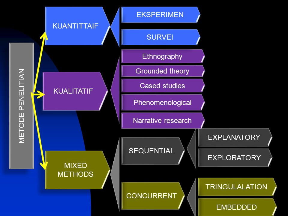 KUANTITTAIF EKSPERIMEN. SURVEI. METODE PENELITIAN. Ethnography. Grounded theory. KUALITATIF. Cased studies.