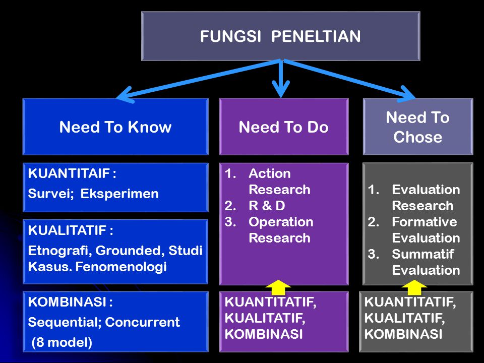 FUNGSI PENELTIAN Need To Know Need To Do Need To Chose KUANTITAIF :