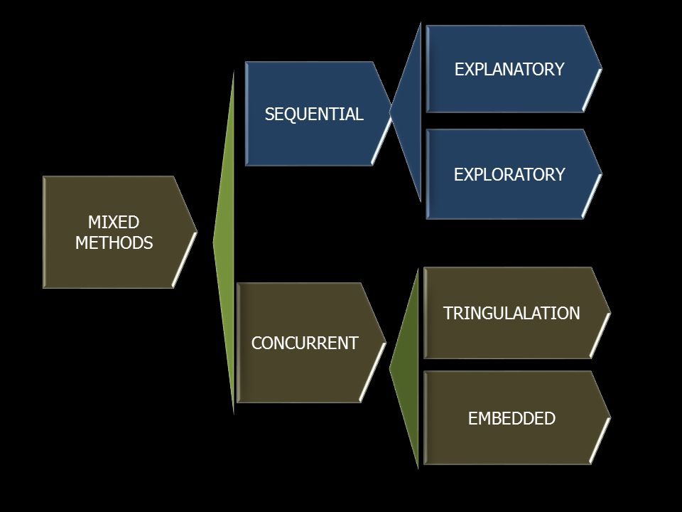EXPLANATORY SEQUENTIAL EXPLORATORY MIXED METHODS TRINGULALATION CONCURRENT EMBEDDED
