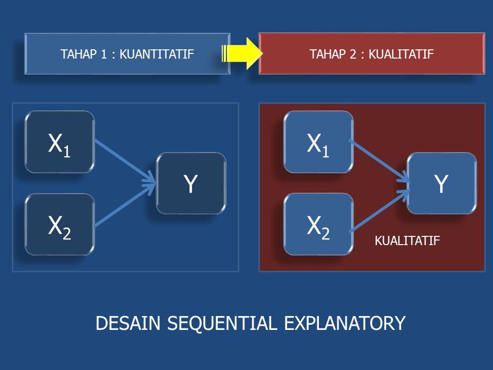 X1 X1 Y Y X2 X2 DESAIN SEQUENTIAL EXPLANATORY TAHAP 1 : KUANTITATIF