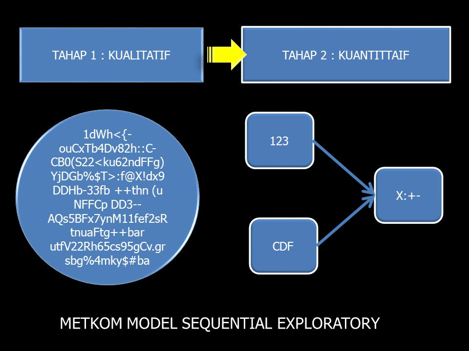 METKOM MODEL SEQUENTIAL EXPLORATORY