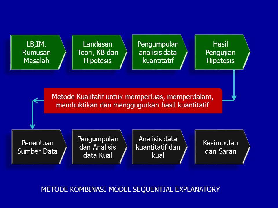 Landasan Teori, KB dan Hipotesis Pengumpulan analisis data kuantitatif