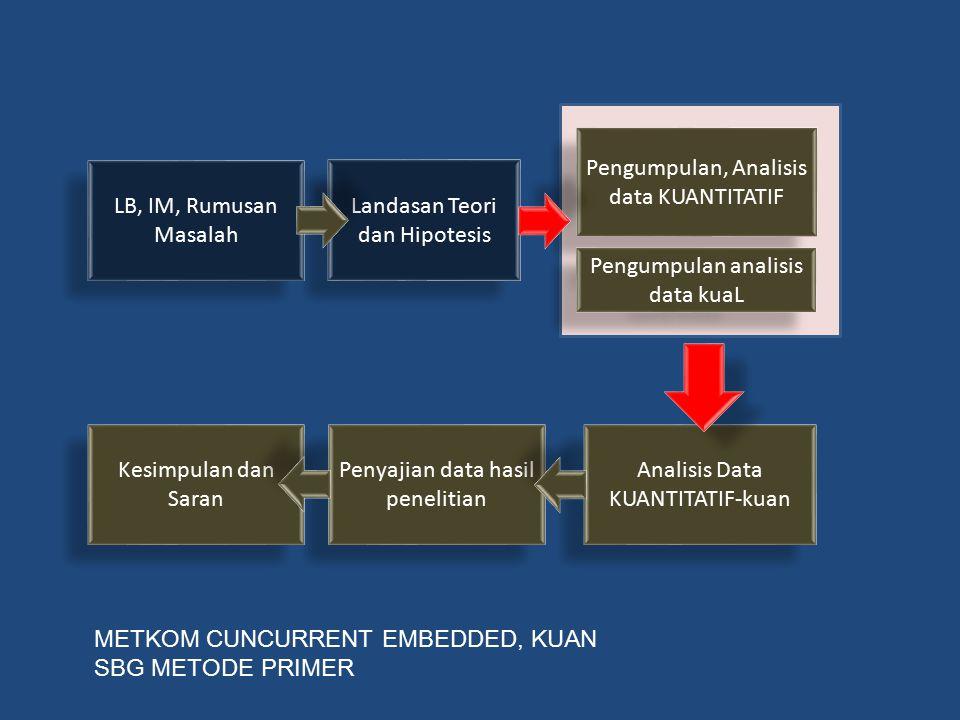 Pengumpulan, Analisis data KUANTITATIF LB, IM, Rumusan Masalah