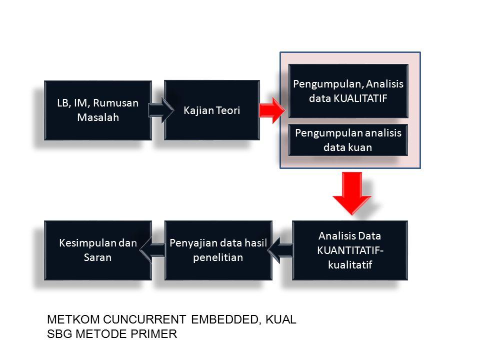 Pengumpulan, Analisis data KUALITATIF LB, IM, Rumusan Masalah