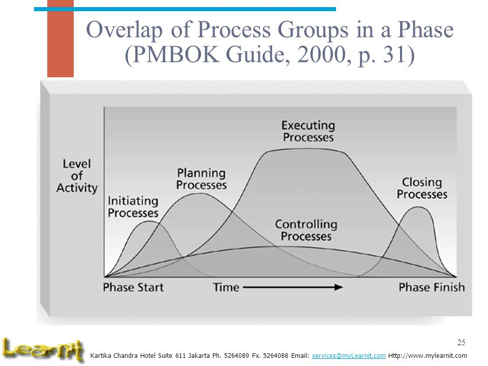 Overlap of Process Groups in a Phase (PMBOK Guide, 2000, p. 31)