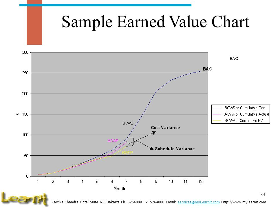 Sample Earned Value Chart