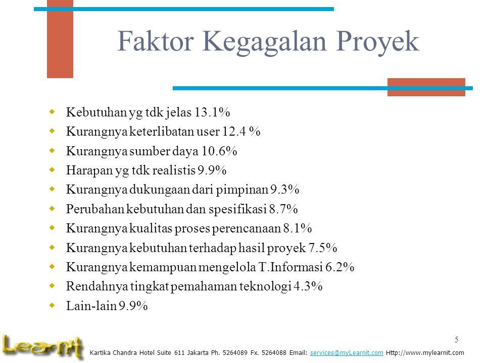 Faktor Kegagalan Proyek