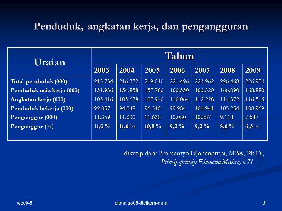 Penduduk, angkatan kerja, dan pengangguran