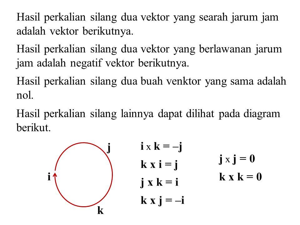 Hasil perkalian silang dua vektor yang searah jarum jam