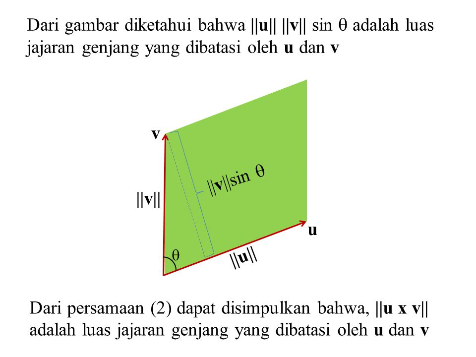 Dari gambar diketahui bahwa ||u|| ||v|| sin  adalah luas jajaran genjang yang dibatasi oleh u dan v