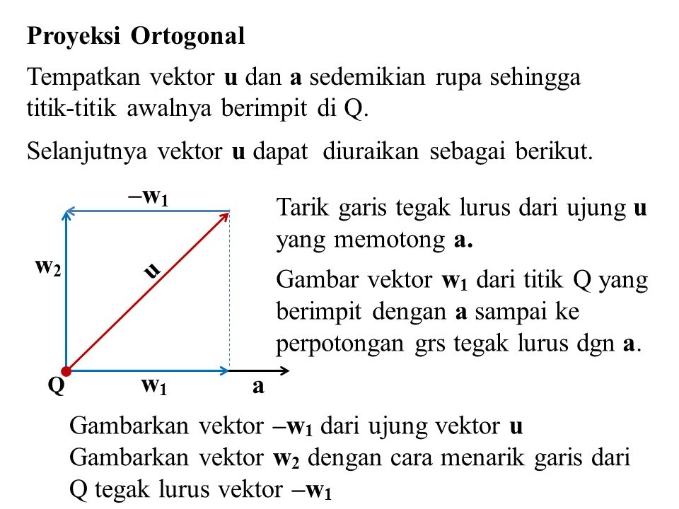 Tempatkan vektor u dan a sedemikian rupa sehingga
