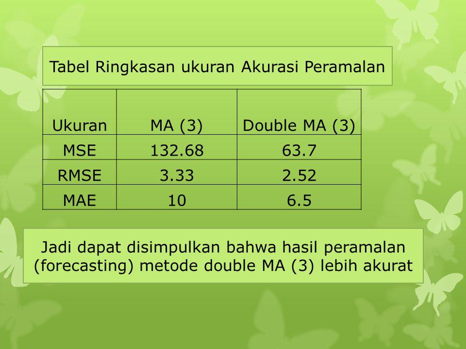 Tabel Ringkasan ukuran Akurasi Peramalan
