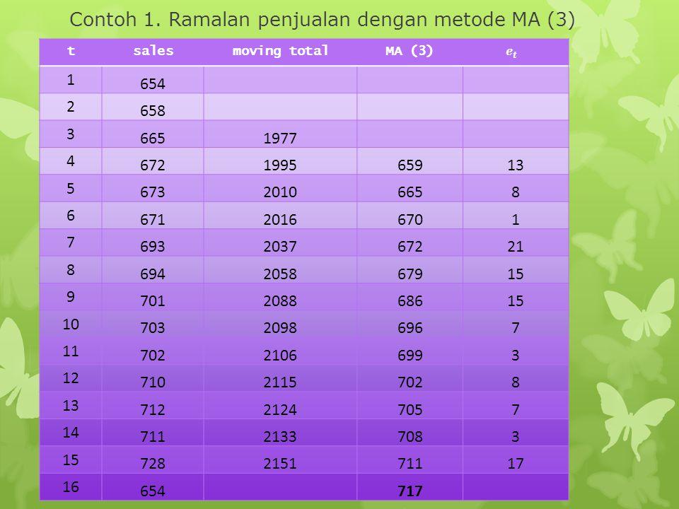Contoh 1. Ramalan penjualan dengan metode MA (3)